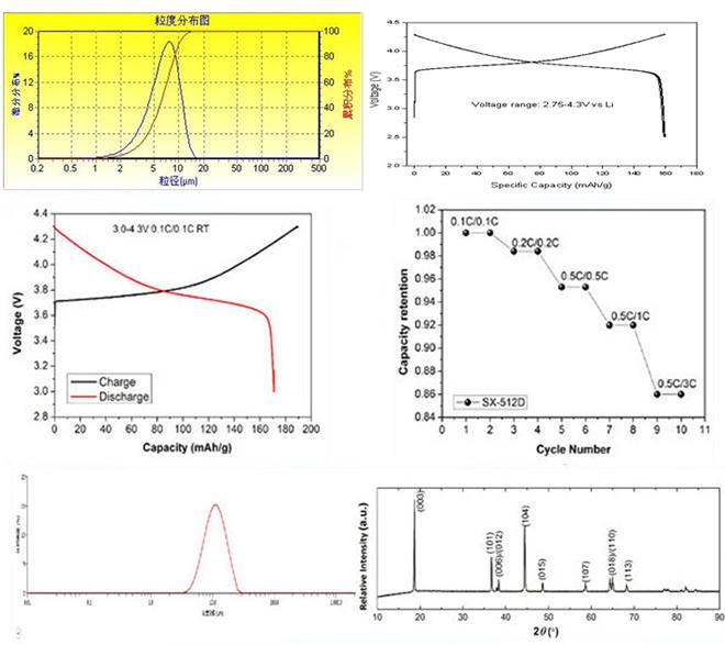 Related-spectrum of COBALT LITHIUM MANGANESE NICKEL OXIDE (NCM) CAS 346417-97-8 182442-95-1