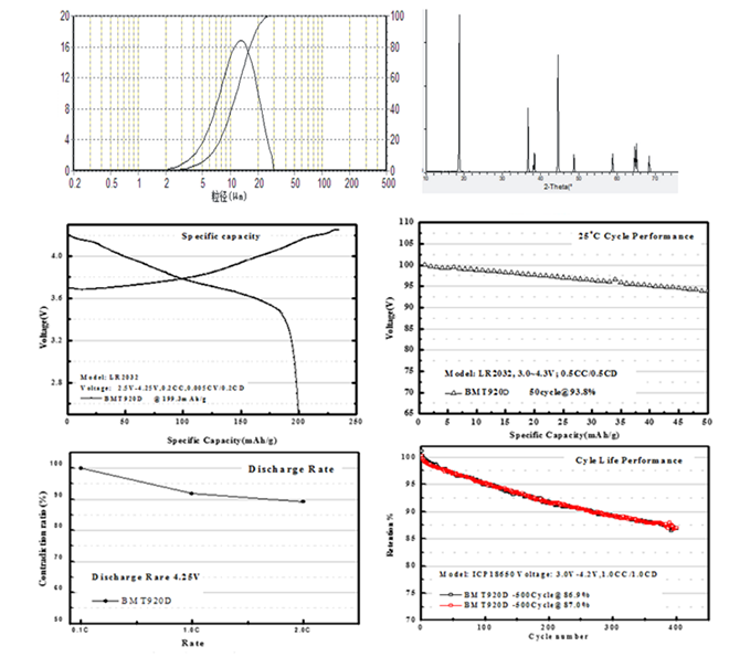 Related spectrum of LITHIUM NICKEL COBALT ALUMINIUM OXIDE (NCA) CAS 193214-24-3