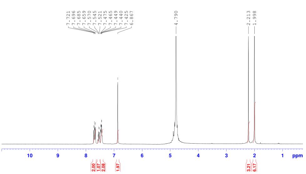 HNMR-1 of Lithium phenyl-2,4,6-trimethylbenzoylphosphinate (LAP) CAS 85073-19-4