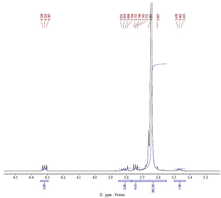 NMR-2 of Poly(ethylene glycol) diacrylate (PEGDA) CAS 26570-48-9